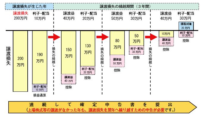 株式税金4