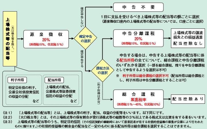 株式税金2