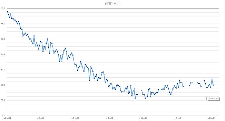 体重日足20171226
